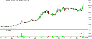 Weekly chart of PVR and spurt in volumes ahead of its Q1 result