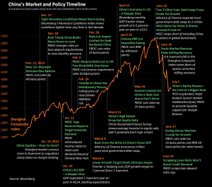 Chniese market and policy timeline