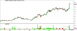 Weekly chart of Inox Leisure and spurt in volumes