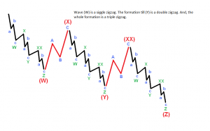 corrective Waves