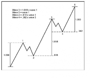 Elliot Wave - Fibonacci Ratio