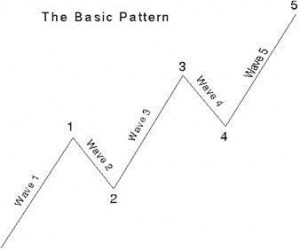 The Five Wave PAttern