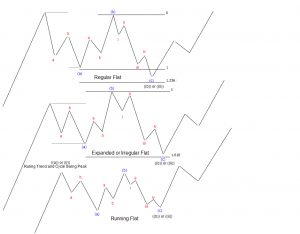 3 wave corrective pattern