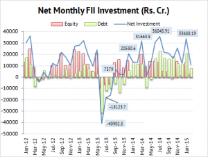 FII inestment in India on Monthly Basis