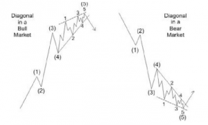 Diagonals - Elliot Wave Theory