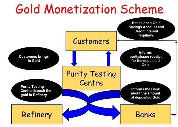 Gold Monetization scheme - Advantages | Sovereign Gold Bond