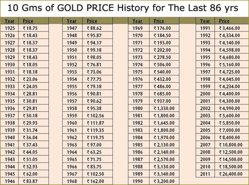 Different Gold Rates In India Indian Gold Price Dreamgains