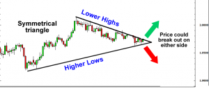 Symmetrical Triangle - Trading The Triangles