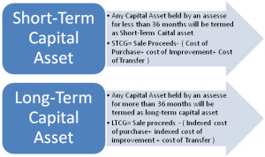 Types of Capital Gains
