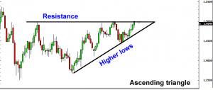 Ascending Triangle - Trading the Triangles