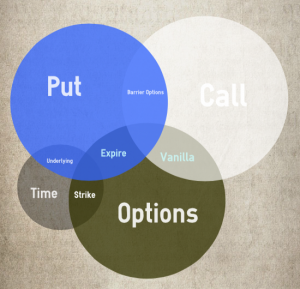Options trading gains