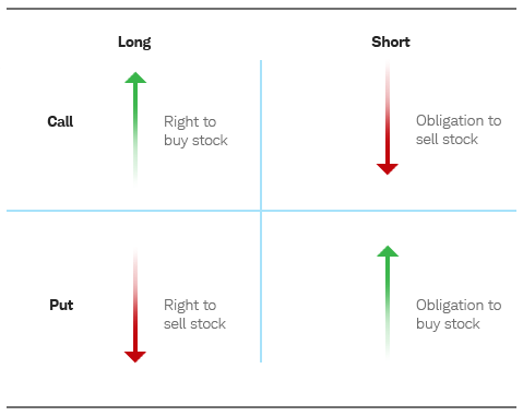 10 Option Trade Strategy