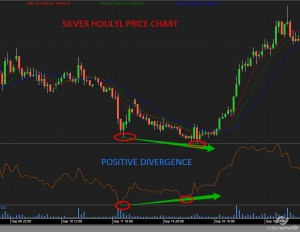 Positive divergence - RSI