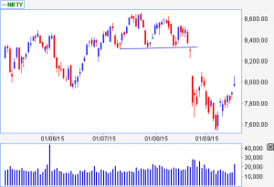 Head and Shoulders - Western Technical Pattern