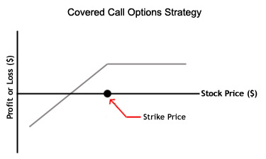 covered call option trading strategy