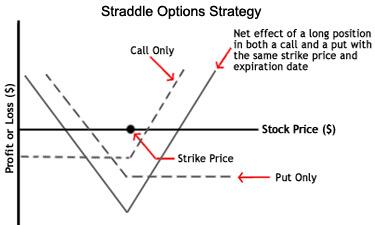 Best put option stock