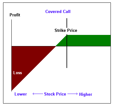 Bullish market strategy for options