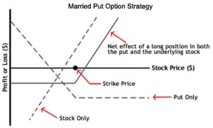 Options trading married put