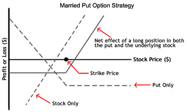 Stock option put strategy