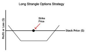 Long Strangle