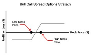 Bull Call Spread - Bull Call Strategies