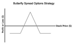 Butterfly Spread
