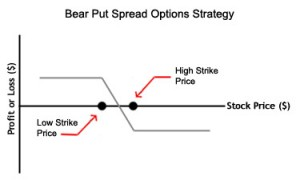 Bear Put Spread - Options Strategies