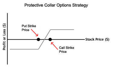 Fx options types