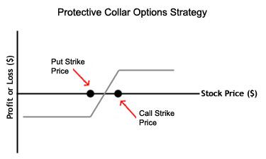 Call spread collar option strategy