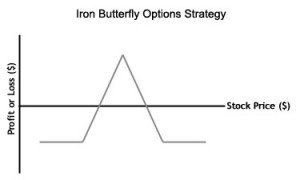 Butterfly strategy options greek value