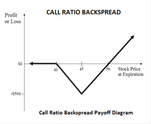 Call Back Spread
