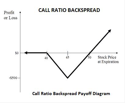 Options strategies for bullish market