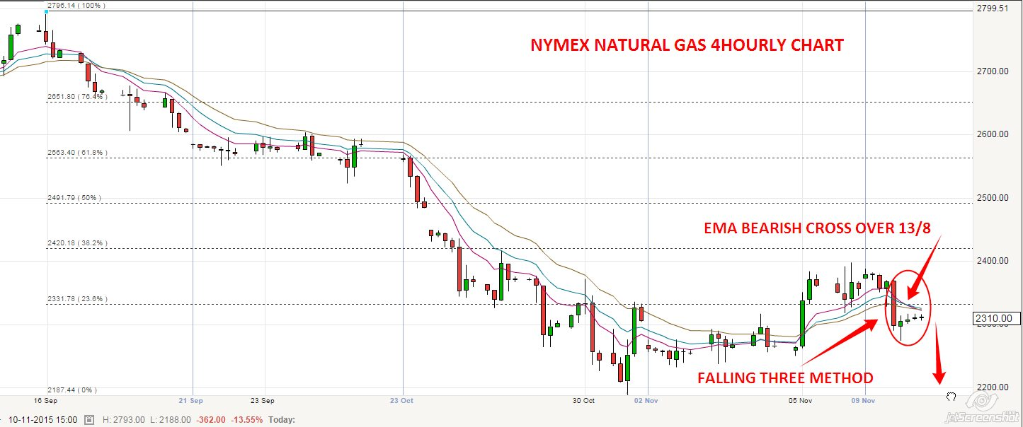 Mcx Natural Gas Historical Chart