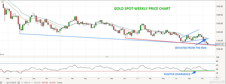 Live Goldm News, Updates, Price Chart, Lot Size, Goldm MCX Price, Price Forecast